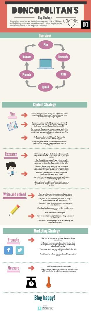 blog strategy. jpg